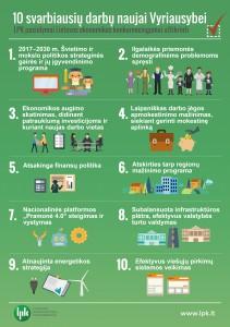10 svarbiausiu darbu Vyriausybei