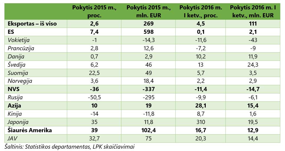 eksportas (2015 m. I ketv. ir 2016 m. I ketv.)