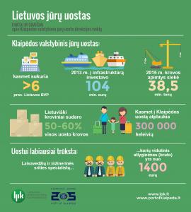 Klaipėdos valstybinio jūrų uosto direkcija_infografikas