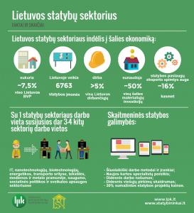 Statybus sektorius_infografikas